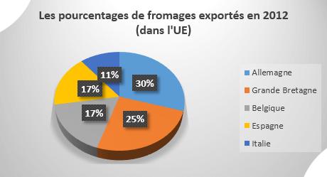 Fromage français vendu en Europe